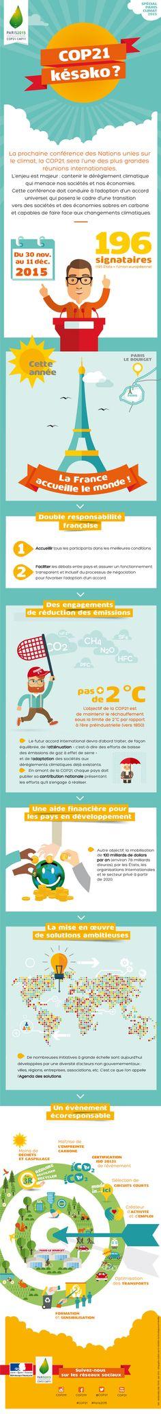 Infographie : qu'est-ce que la COP21 ? - La France en Chine
