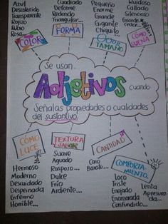 Adjetivos, another conjugate! Here is a chart in Spanish to explain what adjectives are used for. Spanish Grammar, Ap Spanish, Spanish Vocabulary, Spanish Language Learning, Spanish Teacher, Spanish Notes, Dual Language Classroom, Bilingual Classroom, Bilingual Education