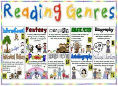 Reading genres chart for Reader's Notebook by natalia Library Lessons, Reading Lessons, Reading Strategies, Reading Skills, Teaching Reading, Reading Comprehension, Teaching Ideas, Reading Activities, Guided Reading