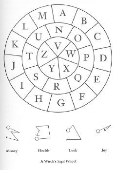 The Witch's Sigil. Start with a circle to form the word that you want to create and continue with a line along the letters that compose the word. In case of equal letters the line should not overlap with the previous. Look at the example, make a. Wiccan Spell Book, Witch Spell, Grimoire Book, Witch Board, Witchcraft For Beginners, Eclectic Witch, Magic Symbols, Magick Spells, Modern Witch