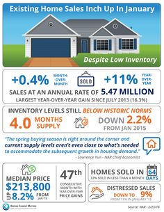 Housing market update for buyers and sellers!!Existing Home Sales Inch up In January #realestate #infographics #homes