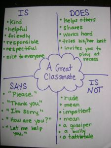 A Great Classmate- is, does, says, is not anchor chart. For first week of school? 3rd Grade Thoughts: Favorite Pins Friday & A New 2nd/3rd Collaborative Blog!