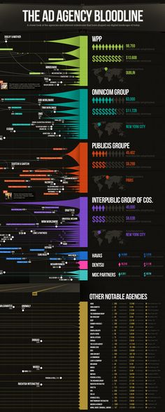 Infographic: The Ad Agency Bloodline    If you've ever wondered how the world's agencies ended up into just a handful of holding companies, this Ad Agency Bloodline infographic will probably shed some light on it!