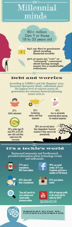 How do millennials think about insurance? [Infographic] | Lynette Gil | LinkedIn