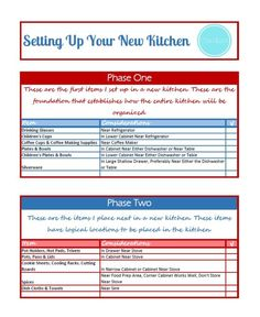 Tips on Setting Up Your New Kitchen when you relocate and move into a new home. Relations can feel like home. Includes a free printable checklist.
