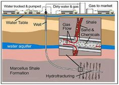 Fracking: The Good, the Bad and the Ugly