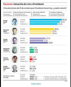 el blog de josé rubén sentís: repasando las últimas encuestas