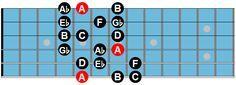Arabian Guitar Scale