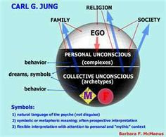 Jung Collective Unconscious Chart