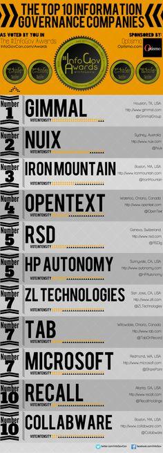 10 Best Information Governance Companies 2014 Information Governance, Awards, Top
