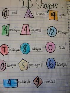 Shapes, anchor chart and idea for Math journal Math Resources, Math Activities, Math Games, Math Anchor Charts, Math School, Fun Math, Maths, Homeschool Math, Homeschooling