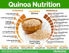 Quinoa calories are 222 per cup. Various pieces of research show that quinoa nutrition offers several advantages to the body. There are benefits of Quinoa for skin, Quinoa benefits weight loss, among others. Quinoa Nutrition, Tomato Nutrition, Nutrition Tips, Health And Nutrition, Health Tips, Holistic Nutrition, Proper Nutrition, Vegetable Nutrition, Gastronomia