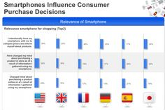 Mobile Influence on Consumer Buy Decisions