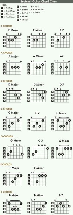 Visit the website to learn these chords from the video lessons and additional tips #music #guitar #guitarlessons