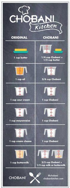 Conversion chart for using greek yogurt in place of other dairy products/ oils. so good to know! Much healthier!
