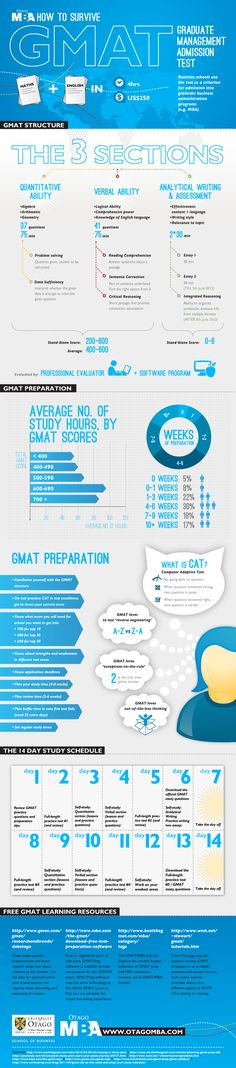 Tips for preparing for the GMAT to increase your chances of being successful.