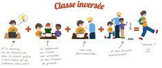 La pédagogie inversée:bouleversons nos manières d'enseigner! | BLOG GS CP CE1 CE2 de Monsieur Mathieu JEUX et RESSOURCES