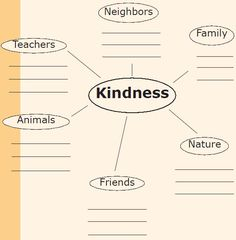 A lesson on kindness, elementary  | Lesson Plan | Kindness Graffiti Wall | Random Acts of Kindness