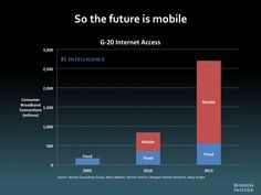 The Future Is Mobile (Mobile vs. Fixed Internet Access)