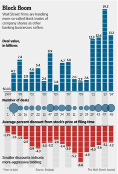 Wall Street firms are handling more block trades of company shares as other businesses soften.
