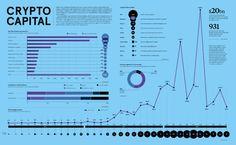 Infographics - Raconteur Dashboard Template, Dashboards, Weather, Templates, Entrepreneurship, Infographics, Stencils, Infographic, Vorlage