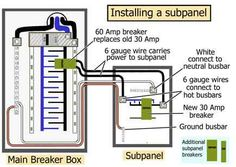 Pictorial diagram for wiring a subpanel to a garage.