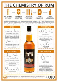 Compound Interest - The Chemistry of Rum