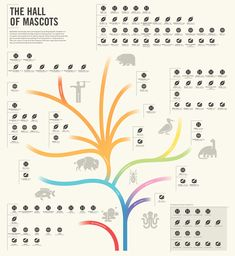 The Hall of Mascots, a classification of professional sports mascots. By Alwayswithhonor.