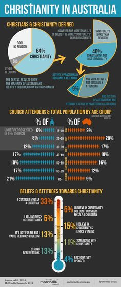 Though 64% of Aussies tick the 'Christian' box in the Census, only 9% are very active-practising Christians. Here's an infographic we made on Christianity in Australia today.