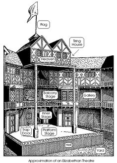 This Is How The Globe Theatre Was Arranged The Tiring
