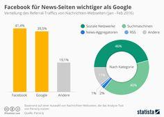 infografik_3734_quellen_des_referral_traffics_auf_news_seiten_n.jpg (960×684)