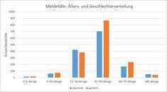 Coronavirus: Übersichtskarte der Fälle in Bayern Bad Windsheim, Bar Chart, Bar Graphs