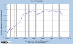 CHART: Government Employment Now At Lowest Point Since 1968 | ThinkProgress