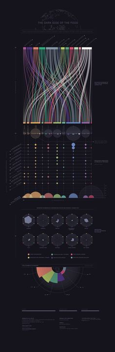 Data visualization infographic & Chart The Dark Side of the Food Infographic Description Page Data Dashboard, Dashboard Design, Information Design, Information Graphics, Web Design, Information Visualization, Big Data Visualization, Charts And Graphs, Design Graphique