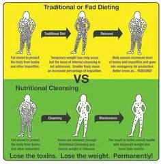 """Traditional or Fad Dieting vs. Nutritional Cleansing. How much do you care for your body and what you eat? Contact me for next Healthy Living """"Bootcamp"""" info"""