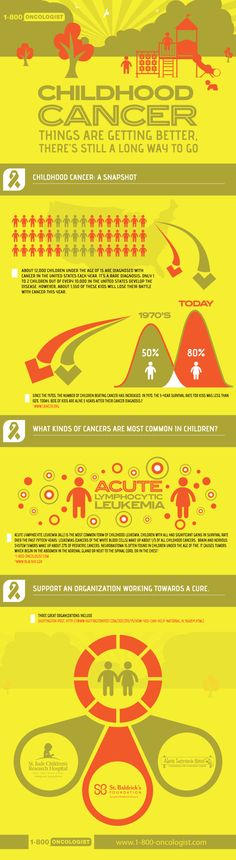 Childhood Cancer [INFOGRAPHIC] #cancer #childhood