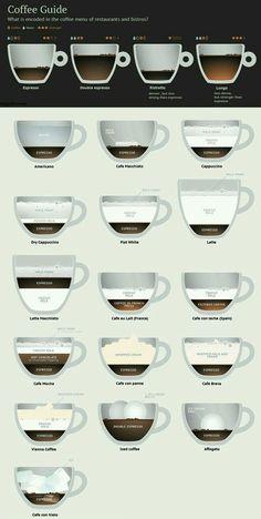 Coffee coffee, latte art Coffee, Tea & Espresso Appliances - http://amzn.to/2iiPu7K
