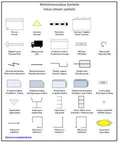 Value stream mapping symbols | Six Sigma Black Belt
