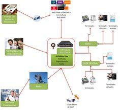 iVida  http://www.i-vida.es implanta soluciones  destinadas a mejorar la gestión y los costes de comunicación telefónica en las empresas con soluciones a la medida sobre estándares de telefonía del mercado, tanto los tradicionales, como los de telefonía VoIP,  integración de telefonía y comunicaciones de radio, integración de telefonía IP y Teleasistencia Domiciliaria, Sistemas para Call Center / Contact Center etc.