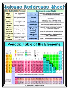 Periodic table of programming languages programming pinterest i found this math reference sheet many years ago on ms sanchezs class website urtaz Images