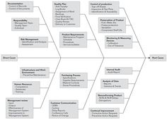 Processes to consider in Root Cause Analysis