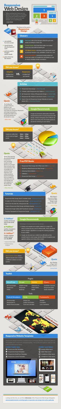 Responsive web design summary - infographics