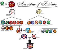 Ancestry of Britain