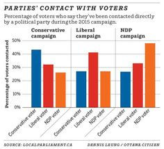 Parties' contact with voters