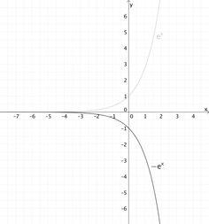Entstehung von h - Grafik 2