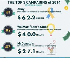 Checkout Charity Campaigns Succeed Because Most Consumers Say Yes.