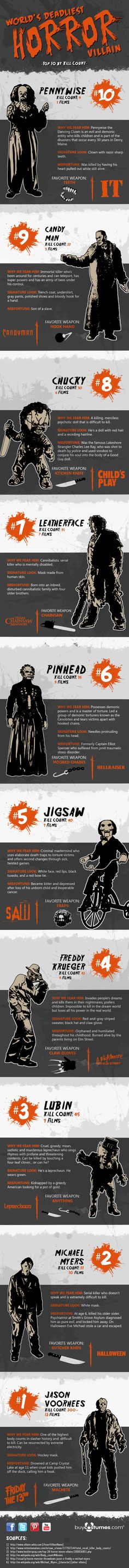 Top 10 Horror Movie Villains by Kill Count. Click through to the site to pin your favorite Villain.