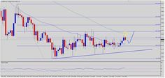 WWI Forex & Futures Trading Forum - GBPJPY Poised For a Break Higher