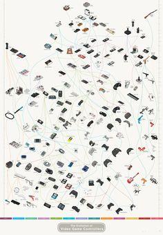 Te dejamos una infografía distinta. Todos los mandos de las distintas consolas de videojuegos y su evolución.