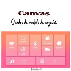 O método canvas é uma ferramenta que pode ser utilizada na criação de uma nova empresa. Seu principal objetivo é estruturar um modelo… Business Model Canvas, Work Inspiration, Digital Marketing, Nova, Instagram, Business Planning, Templates, Studying, Posts